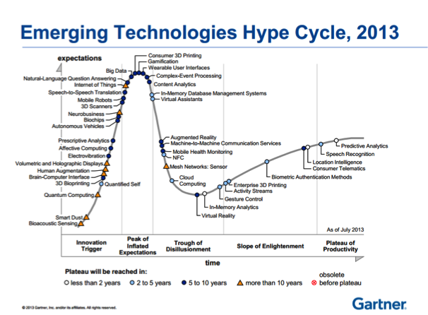Emerging Technologies Hype Cycle, 2013